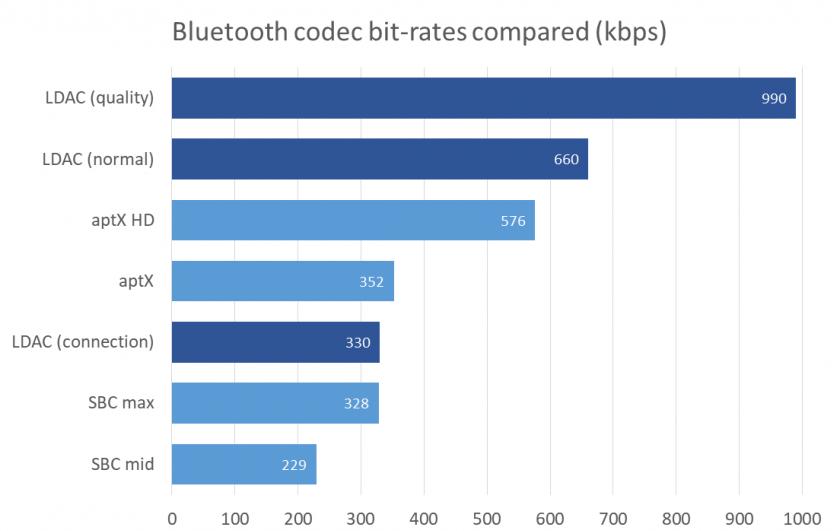 Сравнительный битрейт кодеков Bluetooth