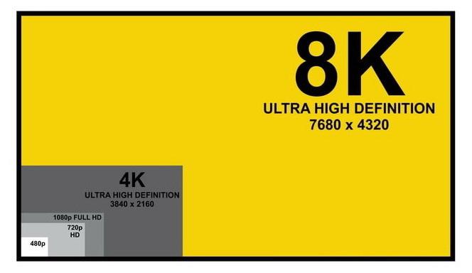Домашний кинотеатр - Сравнительный размер изображения разных стандартов видео