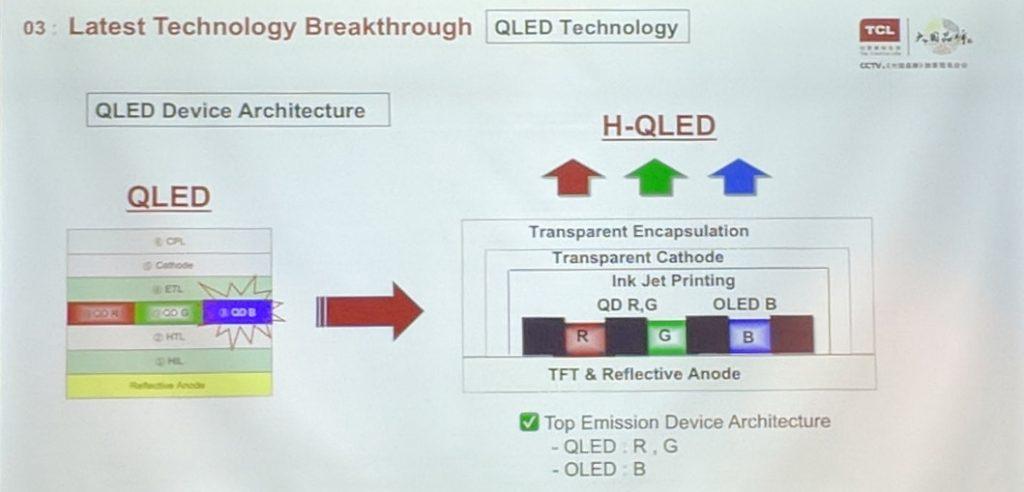 Субпиксельная архитектура панелей H-QLED
